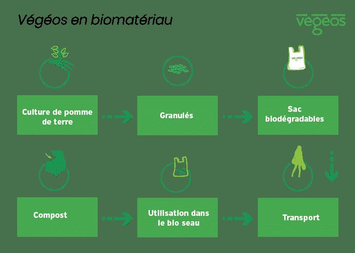sacs biodégrabales et compostables végéos Publi Embal