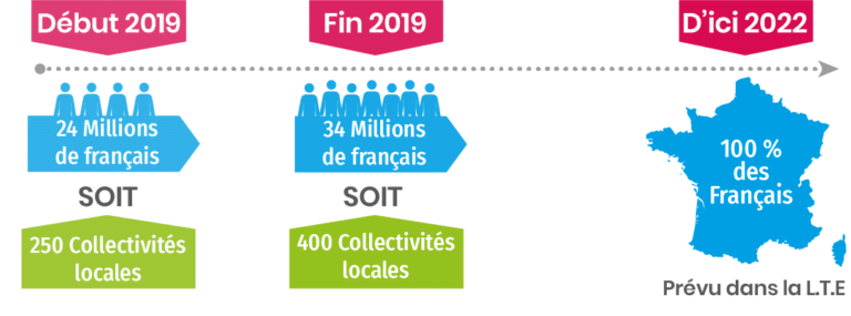 emballages recyclables consignes